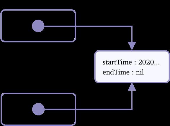 Referenz bei Referenztyp: Zwei Referenzen auf dasselbe Objekt